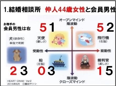 第42回 ハートグラムについて藤田サトシがご説明